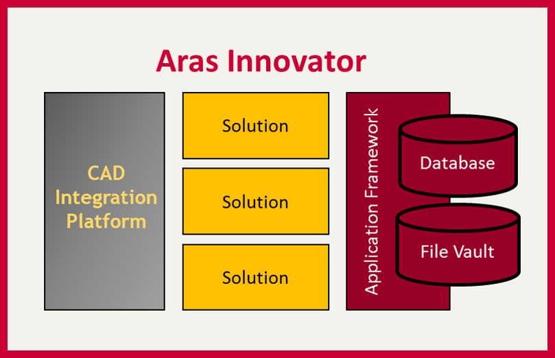 Aras CAD Integration